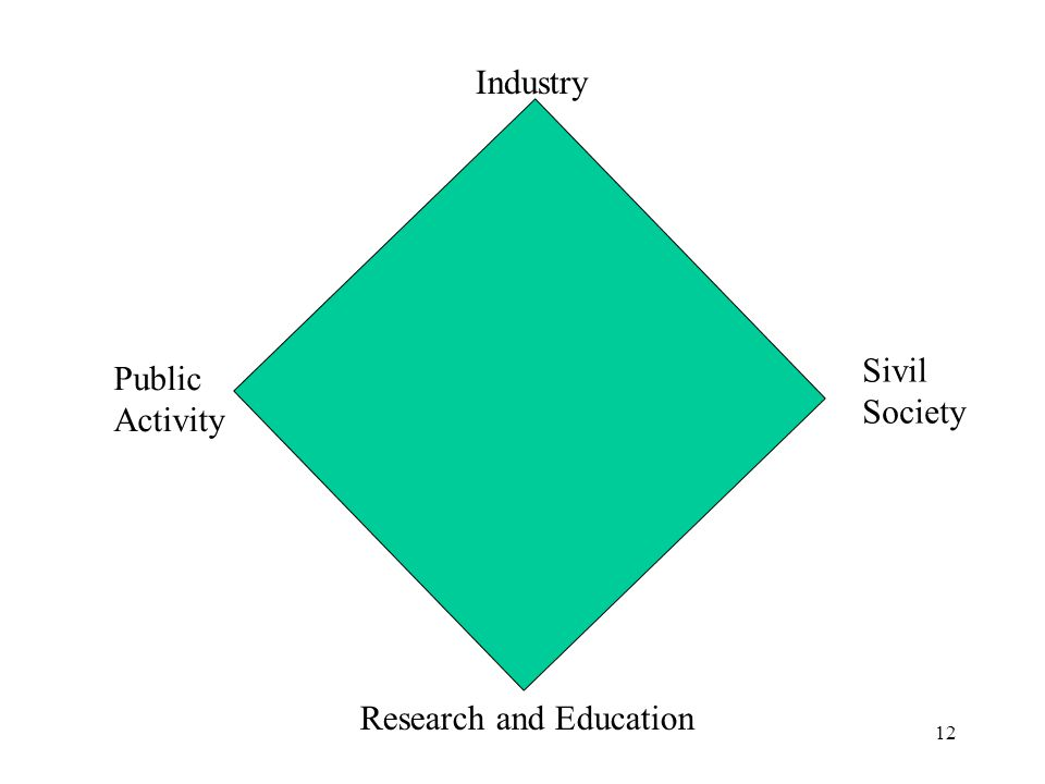 12 Industry Public Activity Sivil Society Research and Education