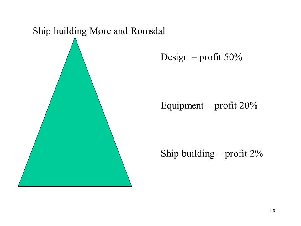 18 Design – profit 50% Equipment – profit 20% Ship building – profit 2% Ship building Møre and Romsdal