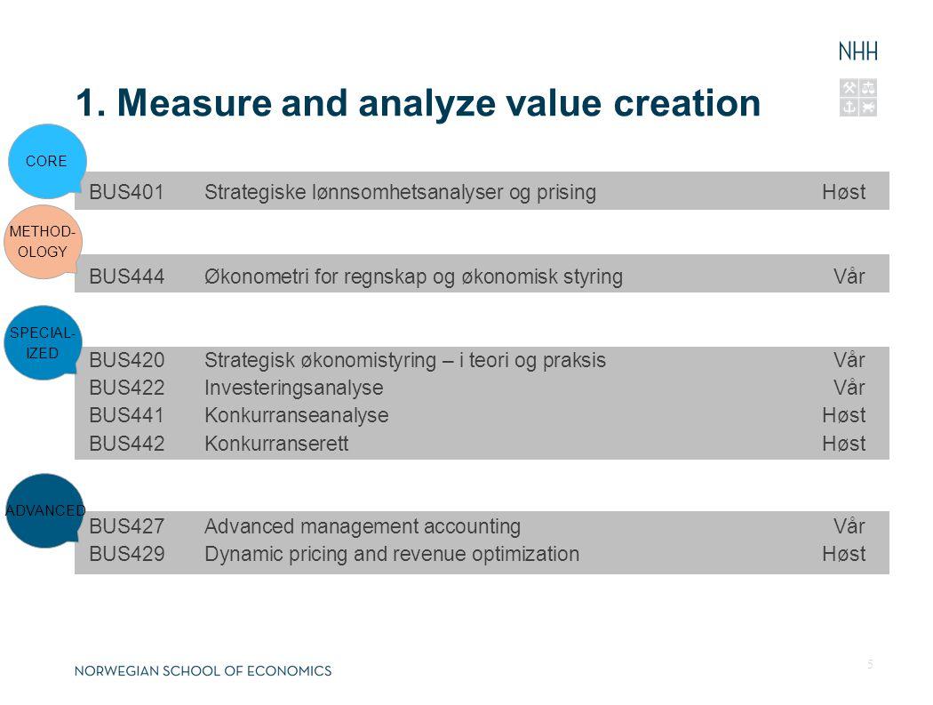 BUS401Strategiske lønnsomhetsanalyser og prisingHøst BUS444Økonometri for regnskap og økonomisk styringVår BUS420Strategisk økonomistyring – i teori og praksisVår BUS422InvesteringsanalyseVår BUS441KonkurranseanalyseHøst BUS442KonkurranserettHøst BUS427Advanced management accountingVår BUS429Dynamic pricing and revenue optimizationHøst 1.