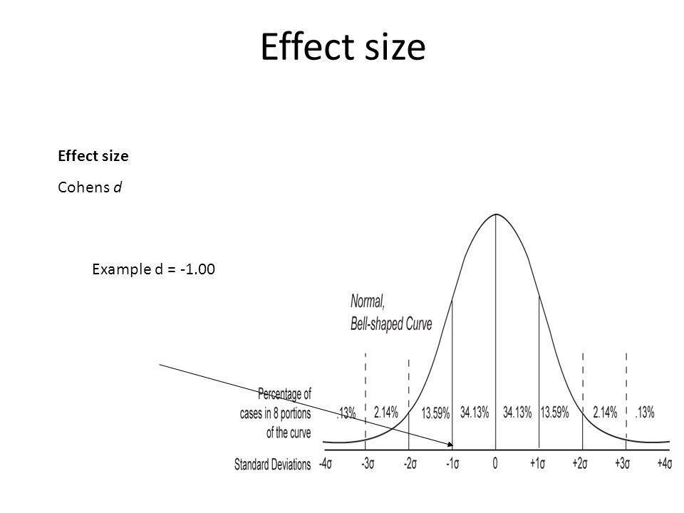 Effect size Cohens d Example d = -1.00