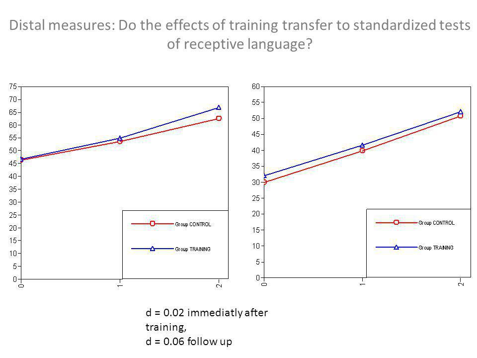 Distal measures: Do the effects of training transfer to standardized tests of receptive language.
