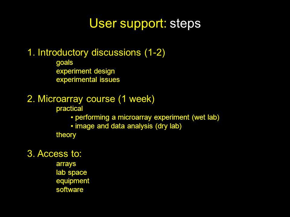 User support: steps 1.