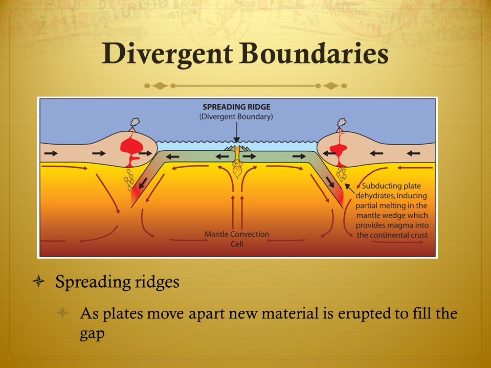  Spreading ridges  As plates move apart new material is erupted to fill the gap Divergent Boundaries