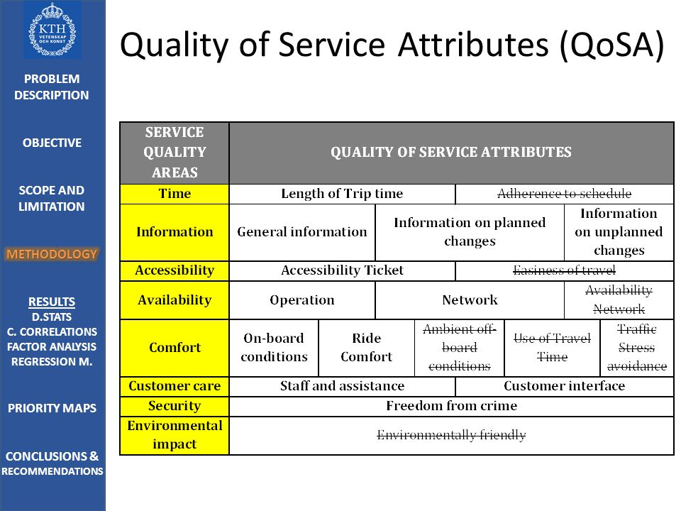 Quality of Service Attributes (QoSA)