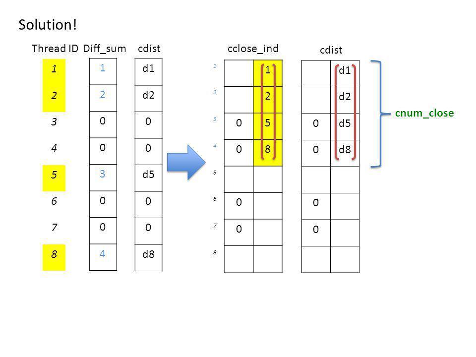 1 2 0 0 3 0 0 4 1 2 05 08 0 0 cclose_ind 1 2 3 4 5 6 7 8 Thread ID d1 d2 0d5 0d8 0 0 cdist d1 d2 0 0 d5 0 0 d8 cnum_close cdistDiff_sum 1 2 3 4 5 6 7 8 Solution!