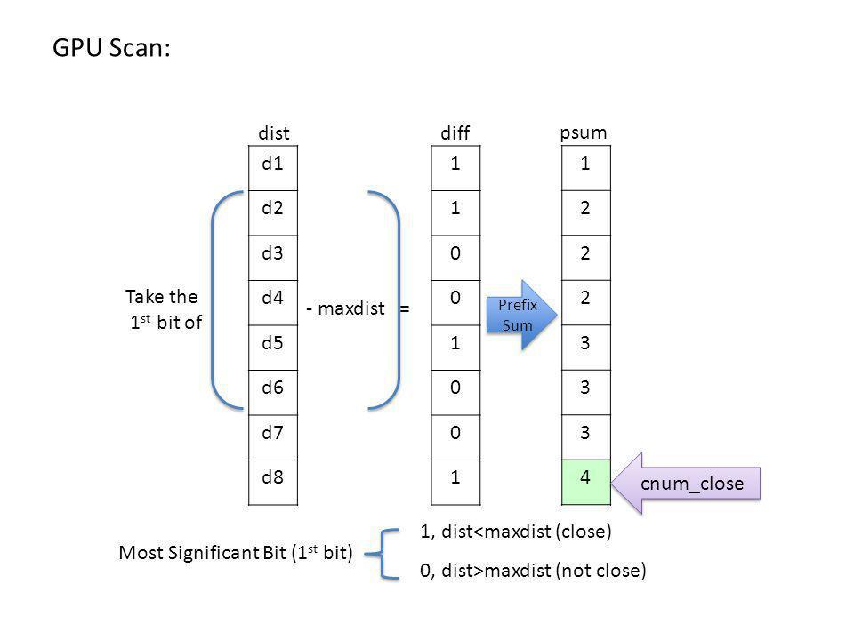 d1 d2 d3 d4 d5 d6 d7 d8 - maxdist = 1 1 0 0 1 0 0 1 1 2 2 2 3 3 3 4 Prefix Sum cnum_close diff psum dist GPU Scan: Take the 1 st bit of Most Significant Bit (1 st bit) 1, dist<maxdist (close) 0, dist>maxdist (not close)