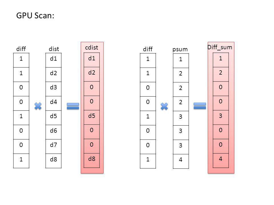 d1 d2 d3 d4 d5 d6 d7 d8 1 1 0 0 1 0 0 1 1 2 2 2 3 3 3 4 diff psum dist GPU Scan: 1 2 0 0 3 0 0 4 d1 d2 0 0 d5 0 0 d8 Diff_sum cdist 1 1 0 0 1 0 0 1 diff