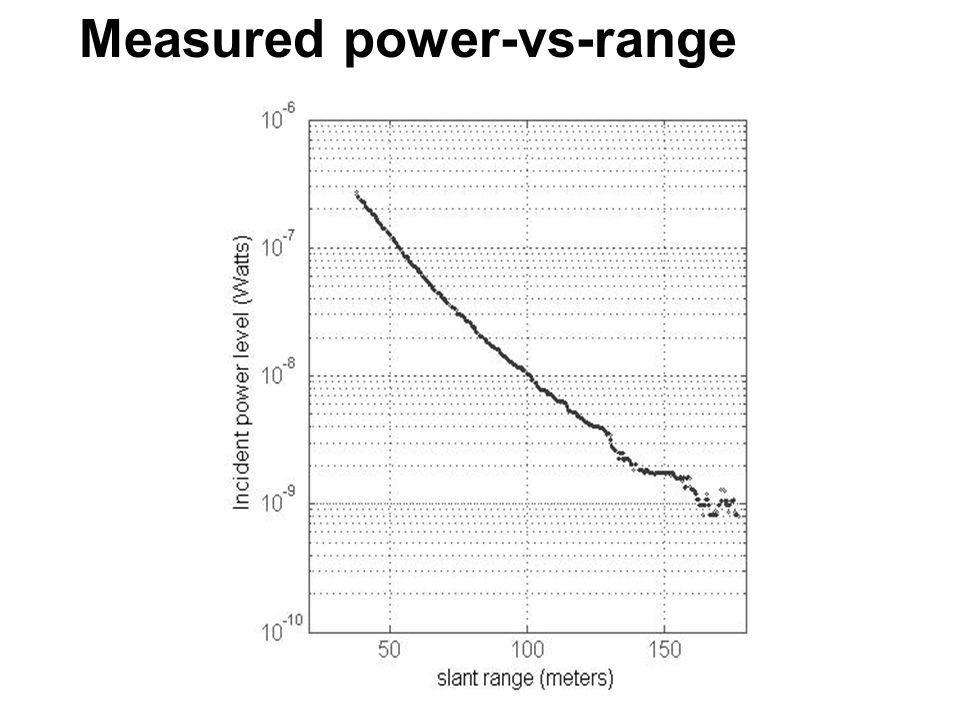 Measured power-vs-range