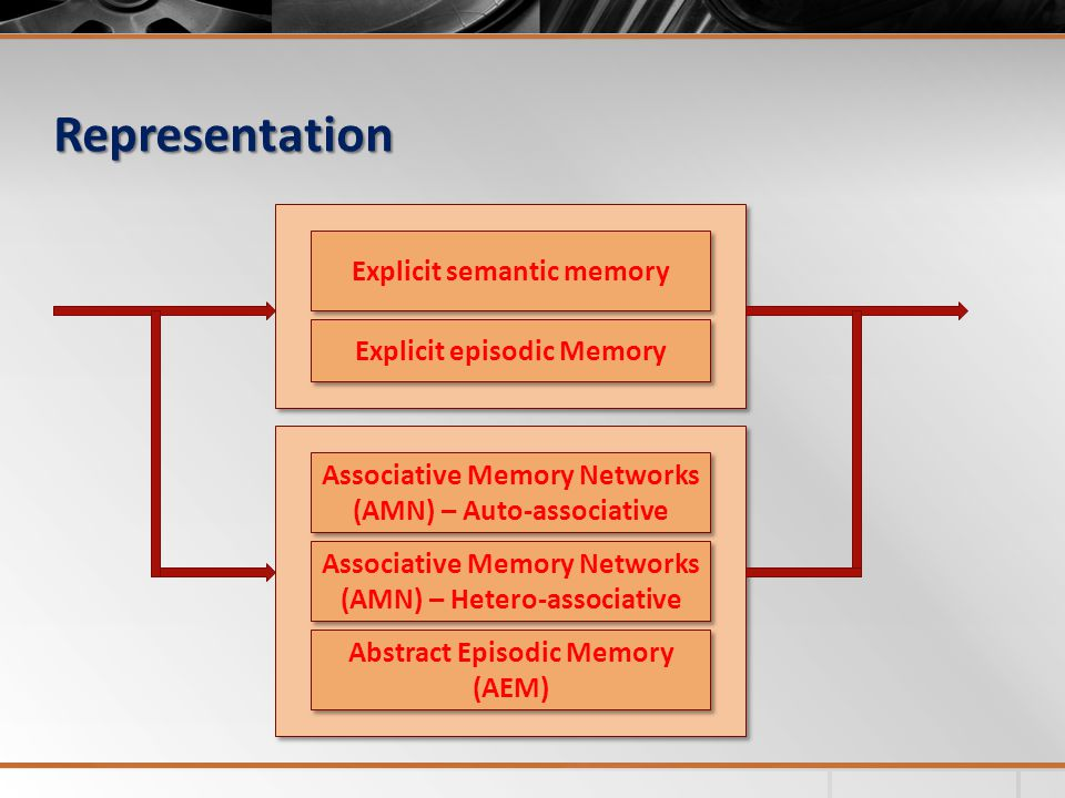 Representation Explicit semantic memory Explicit episodic Memory Associative Memory Networks (AMN) – Auto-associative Associative Memory Networks (AMN) – Hetero-associative Abstract Episodic Memory (AEM)