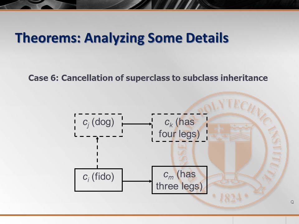 Theorems: Analyzing Some Details c i (fido) c j (dog)c k (has four legs) Case 6: Cancellation of superclass to subclass inheritance c m (has three leg