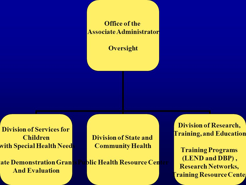 Office of the Associate Administrator Oversight Division of Services for Children with Special Health Needs State Demonstration Grants And Evaluation Division of State and Community Health Public Health Resource Center Division of Research, Training, and Education Training Programs (LEND and DBP), Research Networks, Training Resource Center