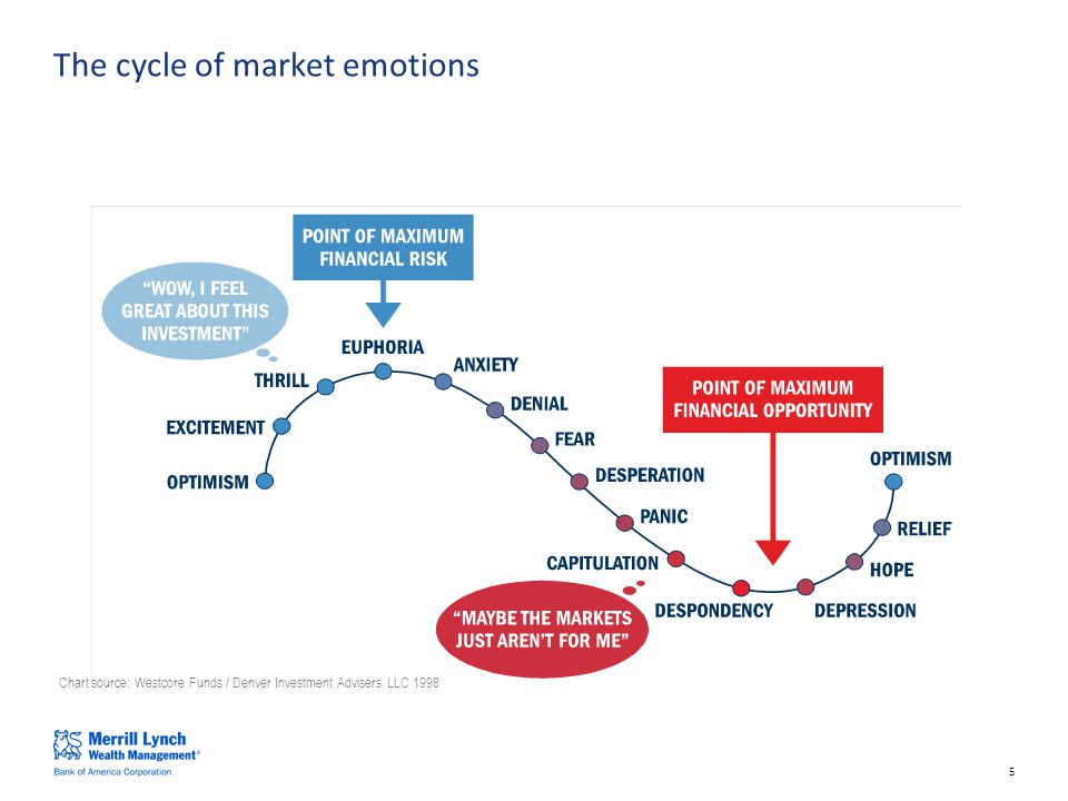 5 Chart source: Westcore Funds / Denver Investment Advisers LLC 1998 The cycle of market emotions