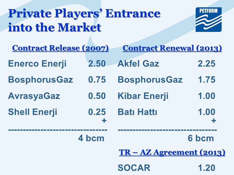 Contract Release (2007) Enerco Enerji 2.50 BosphorusGaz 0.75 AvrasyaGaz 0.50 Shell Enerji 0.25 + --------------------------------- 4 bcm Private Players' Entrance into the Market Contract Renewal (2013) Akfel Gaz 2.25 BosphorusGaz 1.75 Kibar Enerji 1.00 Batı Hattı 1.00 + --------------------------------- 6 bcm TR – AZ Agreement (2013) SOCAR 1.20