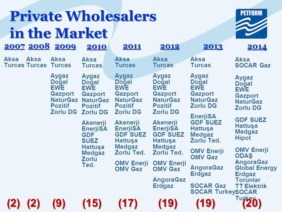 2007 Aksa Turcas Private Wholesalers in the Market 2009 Aksa Turcas Aygaz Doğal EWE Gazport NaturGaz Pozitif Zorlu DG 2010 Aksa Turcas Aygaz Doğal EWE Gazport NaturGaz Pozitif Zorlu DG Akenerji EnerjiSA GDF SUEZ Hattuşa Medgaz Zorlu Ted.