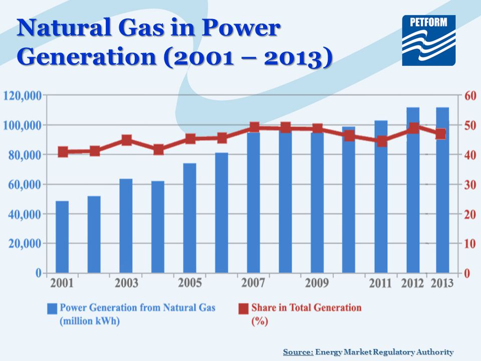 Natural Gas in Power Generation (2001 – 2013) Source: Energy Market Regulatory Authority