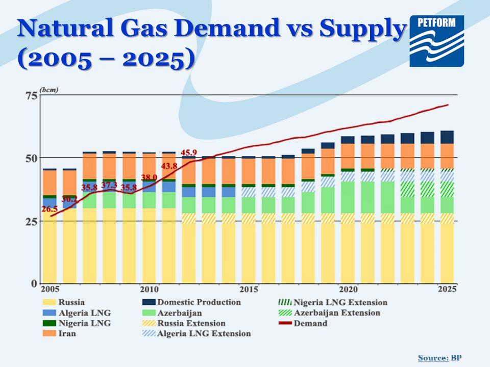 Natural Gas Demand vs Supply (2005 – 2025) Source: BP