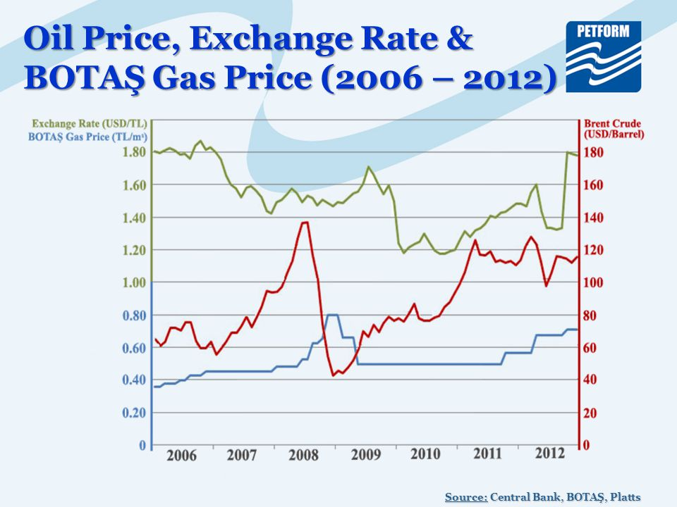 Oil Price, Exchange Rate & BOTAŞ Gas Price (2006 – 2012) Source: Central Bank, BOTAŞ, Platts