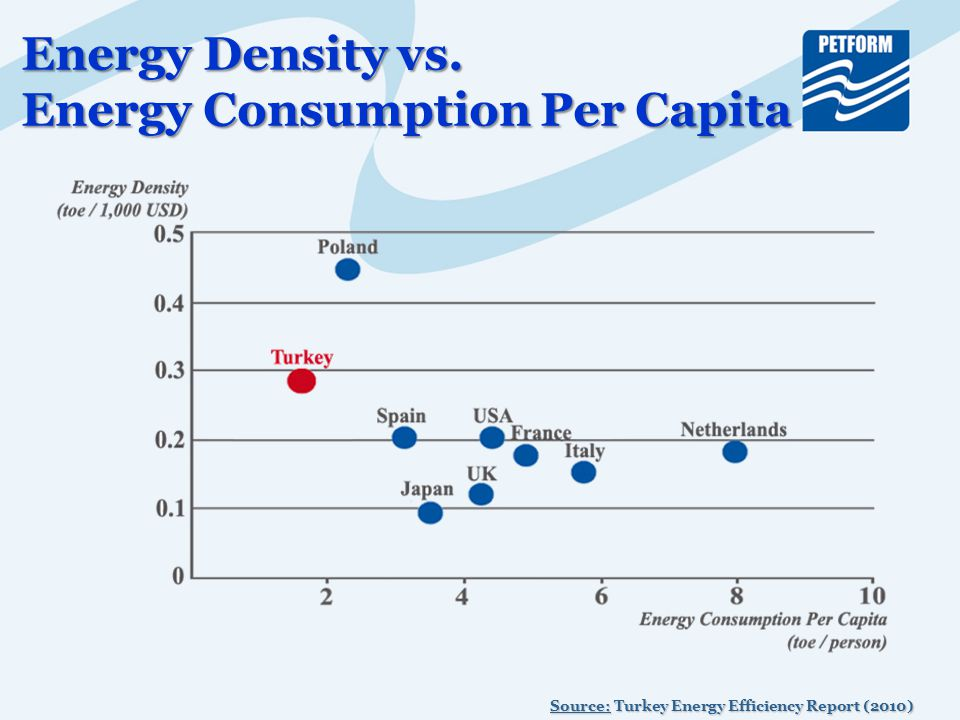 Energy Density vs. Energy Consumption Per Capita Source: Turkey Energy Efficiency Report (2010)