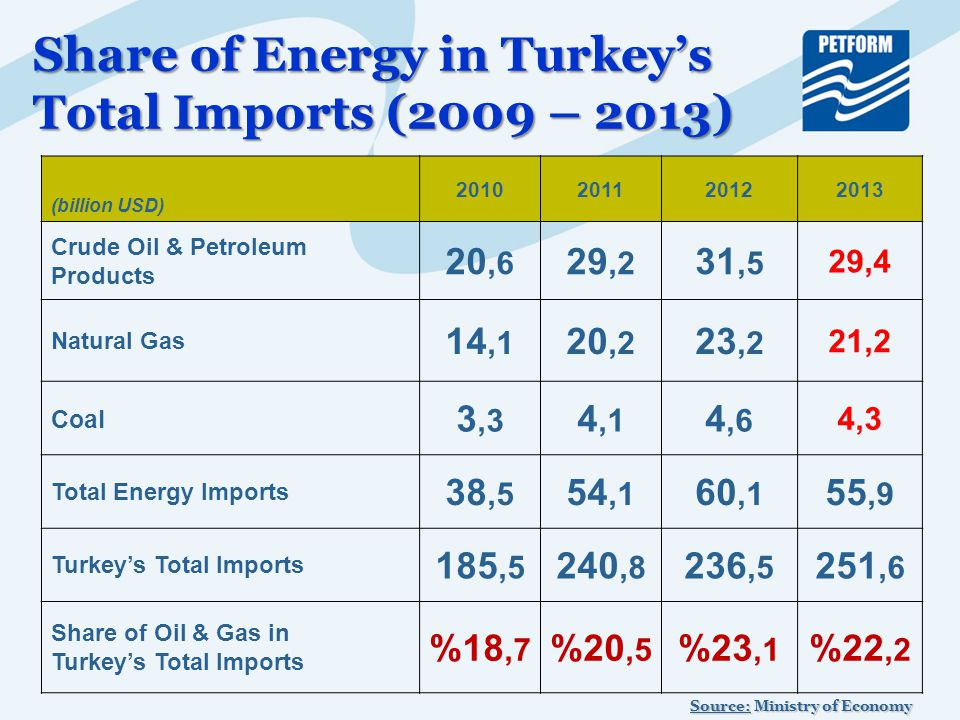 Share of Energy in Turkey's Total Imports (2009 – 2013) (billion USD) 2010201120122013 Crude Oil & Petroleum Products 20,6 29,2 31,5 29,4 Natural Gas 14,1 20,2 23,2 21,2 Coal 3,3 4,1 4,6 4,3 Total Energy Imports 38,5 54,1 60,1 55,9 Turkey's Total Imports 185,5 240,8 236,5 251,6 Share of Oil & Gas in Turkey's Total Imports %18,7 %20,5 %23,1 %22,2 Source: Ministry of Economy