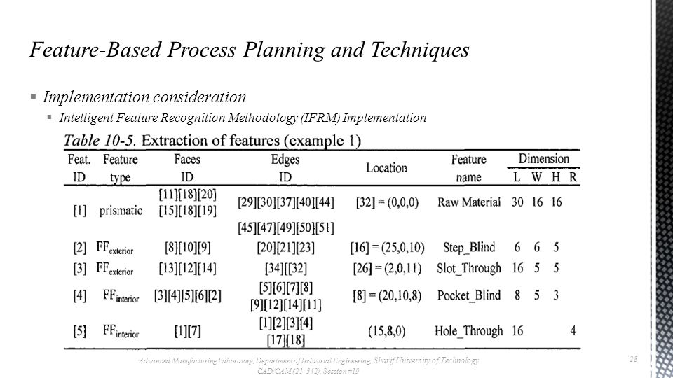  Implementation consideration  Intelligent Feature Recognition Methodology (IFRM) Implementation Advanced Manufacturing Laboratory, Department of Industrial Engineering, Sharif University of Technology CAD/CAM (21-342), Session #19 28