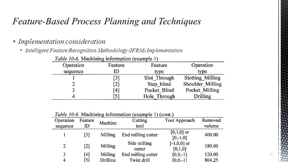  Implementation consideration  Intelligent Feature Recognition Methodology (IFRM) Implementation Advanced Manufacturing Laboratory, Department of Industrial Engineering, Sharif University of Technology CAD/CAM (21-342), Session #19 31