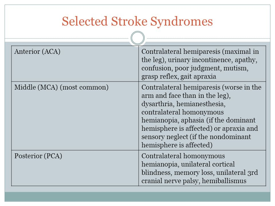 Selected Stroke Syndromes Anterior (ACA)Contralateral hemiparesis (maximal in the leg), urinary incontinence, apathy, confusion, poor judgment, mutism, grasp reflex, gait apraxia Middle (MCA) (most common)Contralateral hemiparesis (worse in the arm and face than in the leg), dysarthria, hemianesthesia, contralateral homonymous hemianopia, aphasia (if the dominant hemisphere is affected) or apraxia and sensory neglect (if the nondominant hemisphere is affected) Posterior (PCA)Contralateral homonymous hemianopia, unilateral cortical blindness, memory loss, unilateral 3rd cranial nerve palsy, hemiballismus