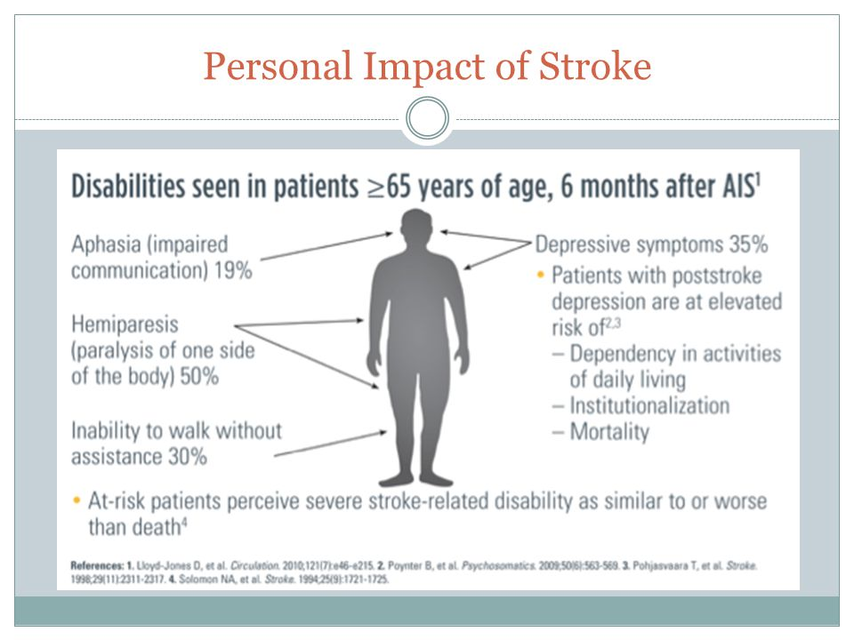 Personal Impact of Stroke