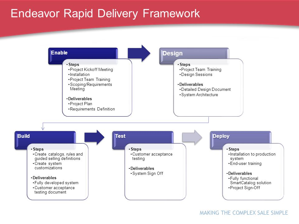 Endeavor Rapid Delivery Framework Enable Steps Project Kickoff Meeting Installation Project Team Training Scoping/Requirements Meeting Deliverables Project Plan Requirements Definition Design Steps Project Team Training Design Sessions Deliverables Detailed Design Document System Architecture Build Steps Create catalogs, rules and guided selling definitions Create system customizations Deliverables Fully developed system Customer acceptance testing document Test Steps Customer acceptance testing Deliverables System Sign Off Deploy Steps Installation to production system End-user training Deliverables Fully functional SmartCatalog solution Project Sign-Off