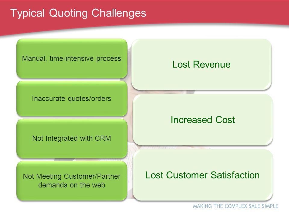 Lost Revenue Typical Quoting Challenges Inaccurate quotes/orders Manual, time-intensive process Not Integrated with CRM Not Meeting Customer/Partner demands on the web Increased Cost Lost Customer Satisfaction