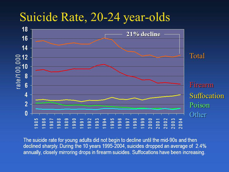 Suicide Rate, 15-19 year-olds TotalFirearm Suffocation Poison Other The suicide rate for teens began declining sharply in the mid-90s.