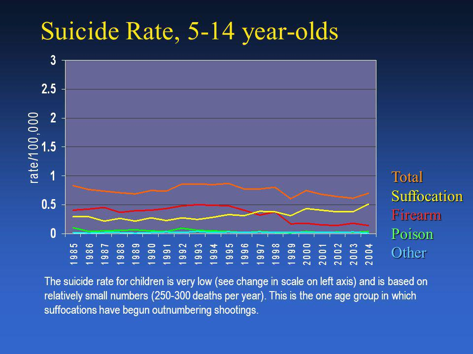 In Which Racial/Ethnic Groups Has the Suicide Rate Dropped?