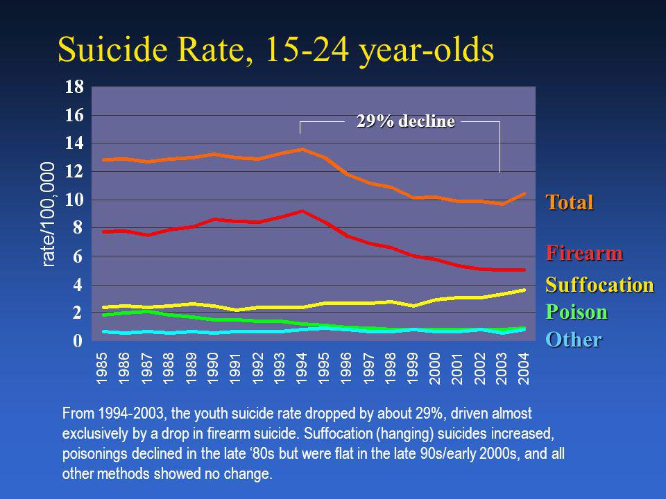 Suicide Rate, 15-24 year-olds TotalFirearm Suffocation Poison Other From 1994-2003, the youth suicide rate dropped by about 29%, driven almost exclusively by a drop in firearm suicide.