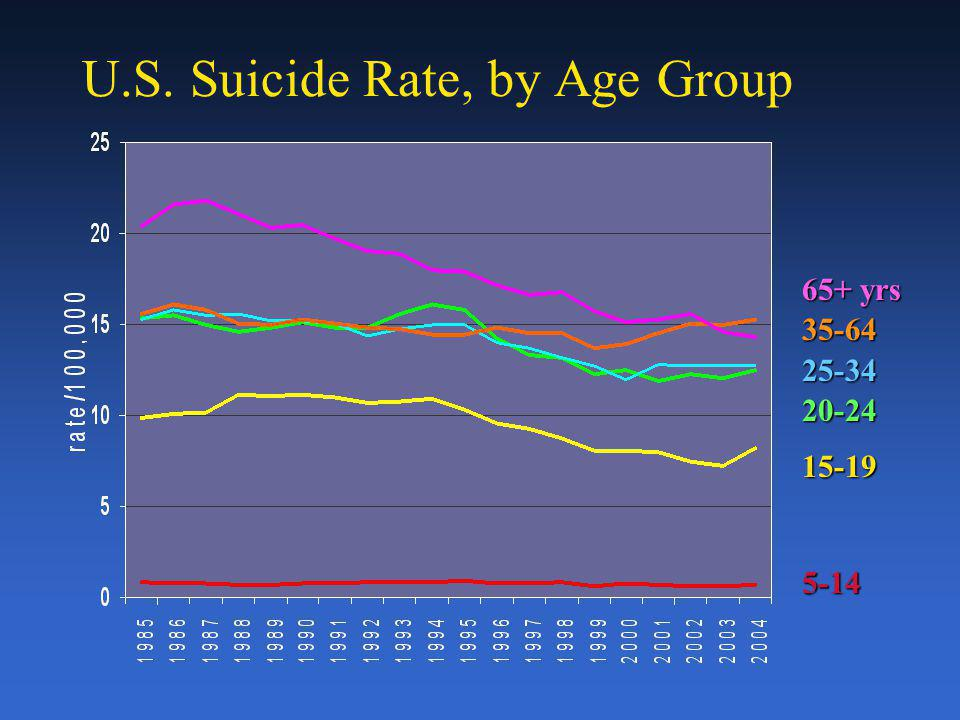 U.S. Suicide Rate, by Age Group 65+ yrs 35-6425-3420-2415-195-14