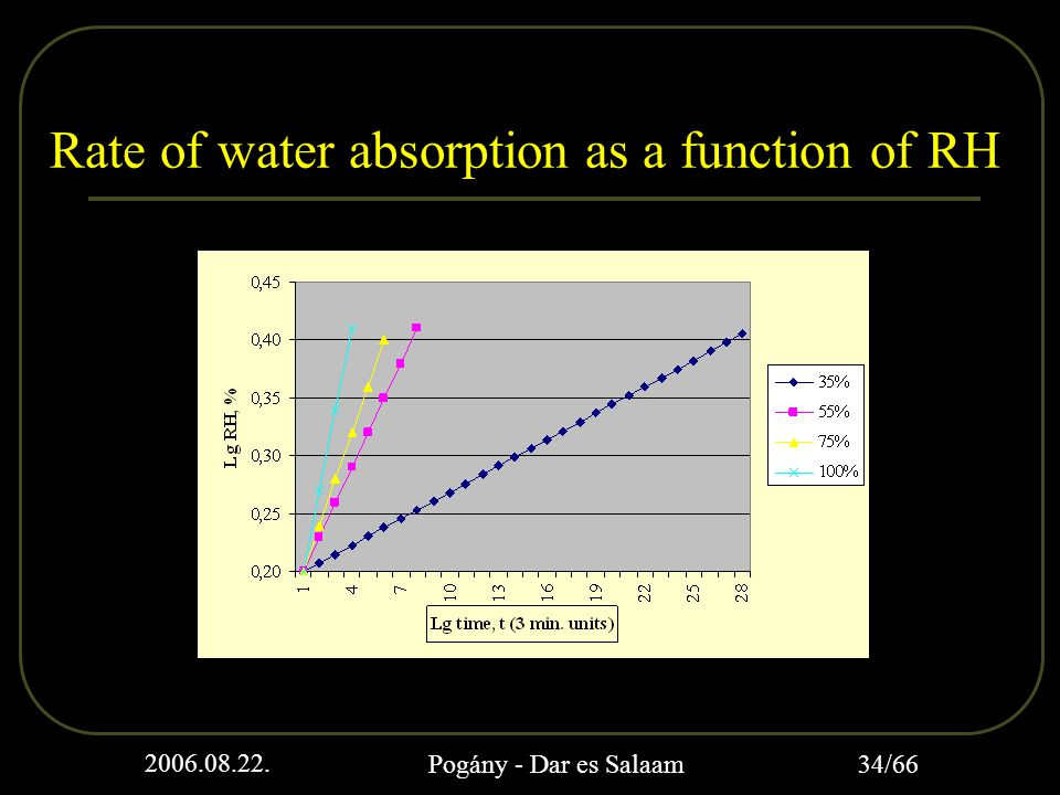 2006.08.22. Pogány - Dar es Salaam 34/66 Rate of water absorption as a function of RH