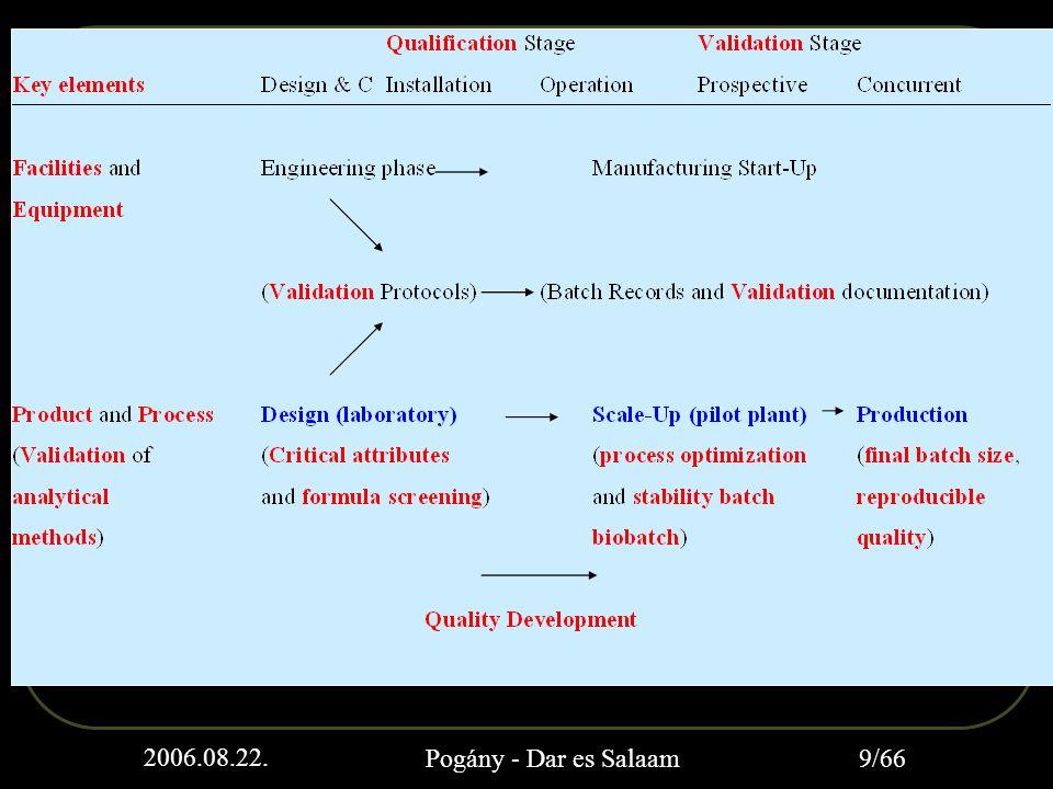 Manufacturing process development Pilot plant scale