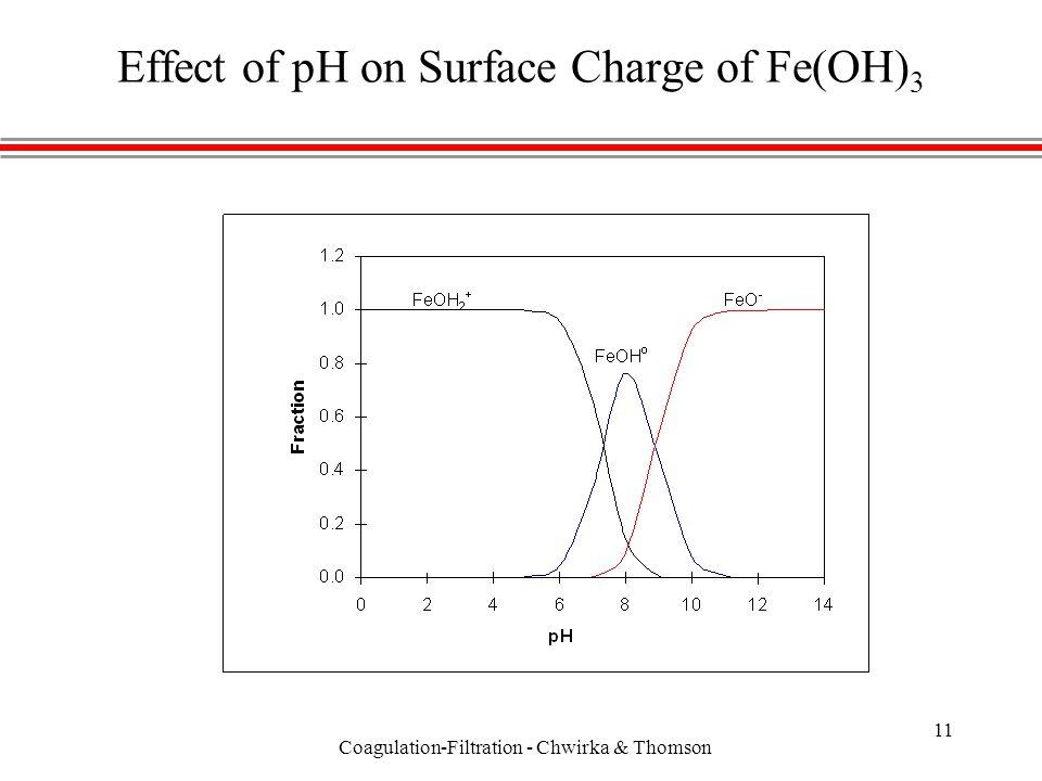 Coagulation-Filtration - Chwirka & Thomson 11 Effect of pH on Surface Charge of Fe(OH) 3