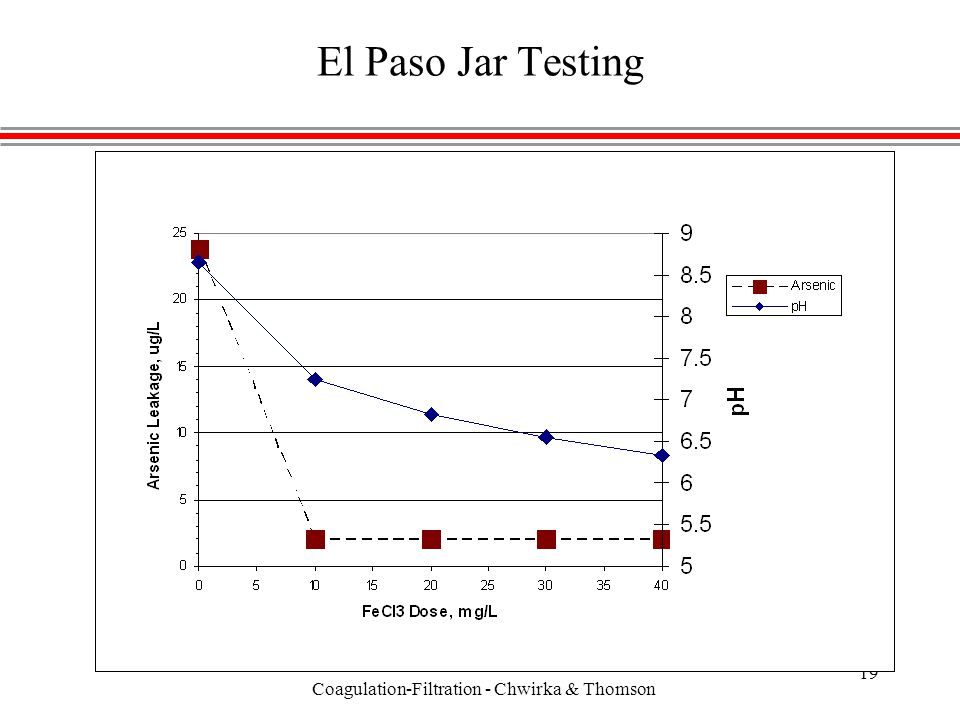 Coagulation-Filtration - Chwirka & Thomson 20 pH Adjustment with CO2, NAS Fallon, NV