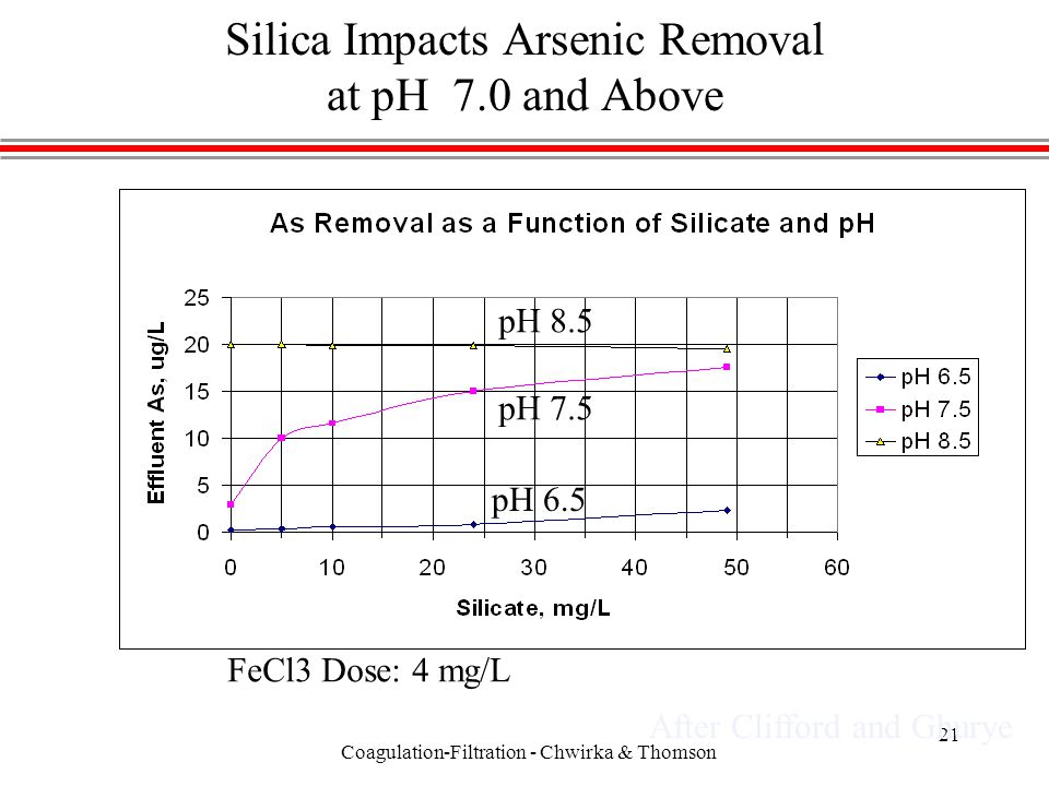 Coagulation-Filtration - Chwirka & Thomson 21 Silica Impacts Arsenic Removal at pH 7.0 and Above pH 8.5 pH 7.5 pH 6.5 FeCl3 Dose: 4 mg/L After Clifford and Ghurye
