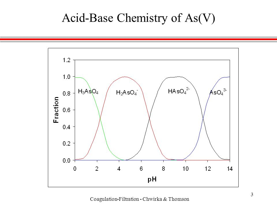 Coagulation-Filtration - Chwirka & Thomson 3 Acid-Base Chemistry of As(V)