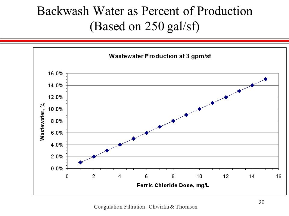 Coagulation-Filtration - Chwirka & Thomson 30 Backwash Water as Percent of Production (Based on 250 gal/sf)