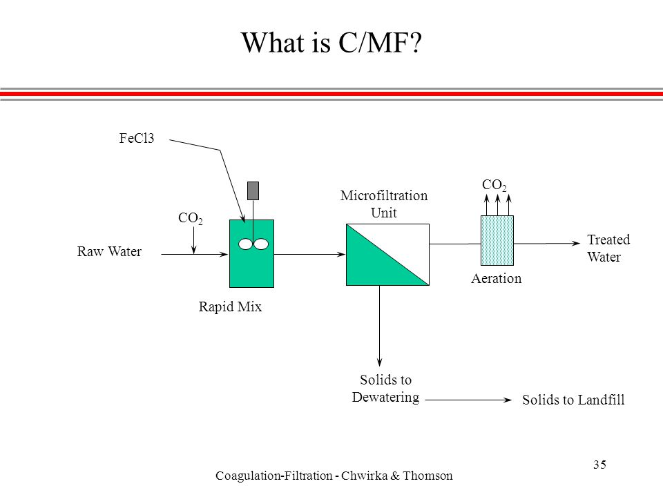 Coagulation-Filtration - Chwirka & Thomson 35 What is C/MF.