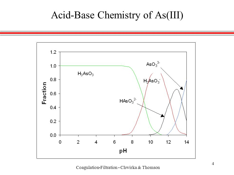 Coagulation-Filtration - Chwirka & Thomson 4 Acid-Base Chemistry of As(III)