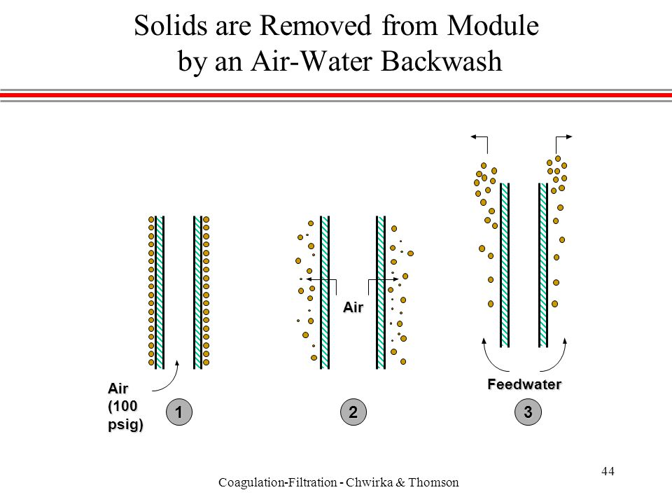 Coagulation-Filtration - Chwirka & Thomson 44 Solids are Removed from Module by an Air-Water Backwash Air (100 psig) Air Feedwater 123