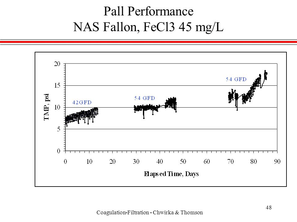 Coagulation-Filtration - Chwirka & Thomson 48 Pall Performance NAS Fallon, FeCl3 45 mg/L