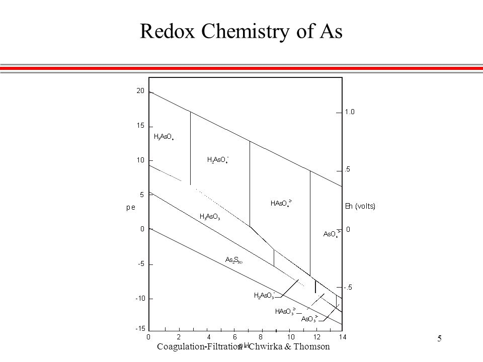 Coagulation-Filtration - Chwirka & Thomson 5 Redox Chemistry of As