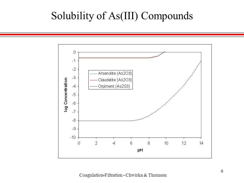 Coagulation-Filtration - Chwirka & Thomson 6 Solubility of As(III) Compounds