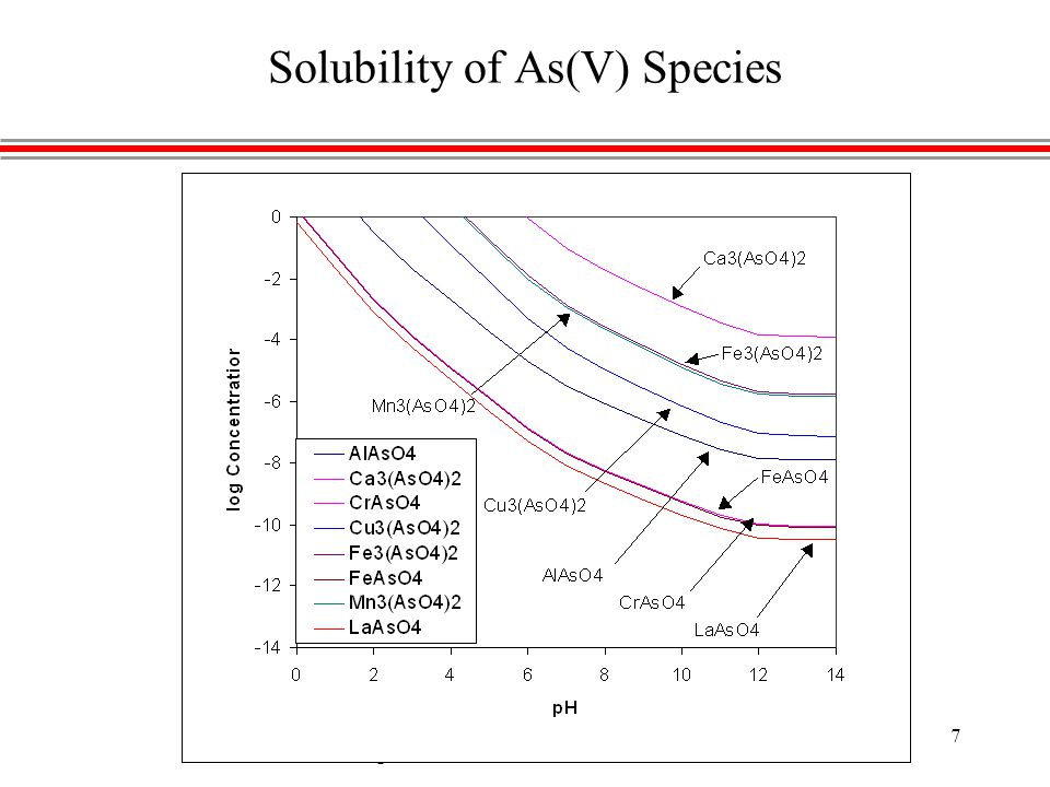 Coagulation-Filtration - Chwirka & Thomson 7 Solubility of As(V) Species