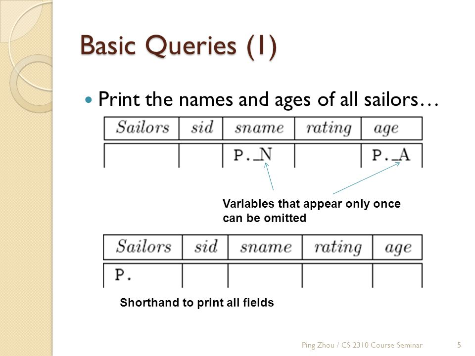 Basic Queries (1) Print the names and ages of all sailors… Variables that appear only once can be omitted Shorthand to print all fields Ping Zhou / CS 2310 Course Seminar5