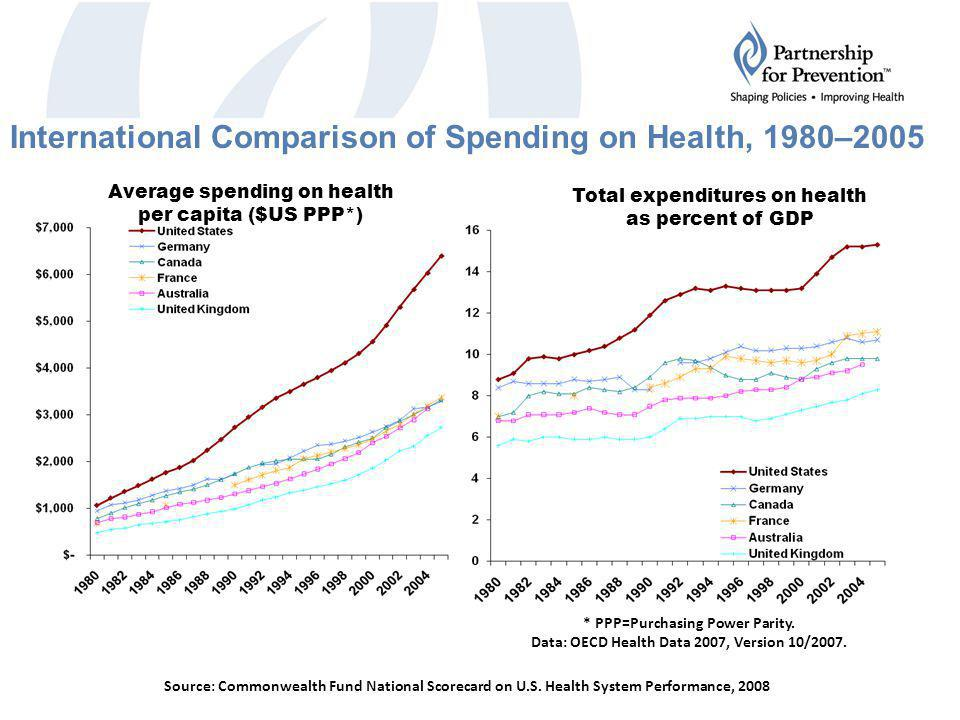International Comparison of Spending on Health, 1980–2005 * PPP=Purchasing Power Parity.