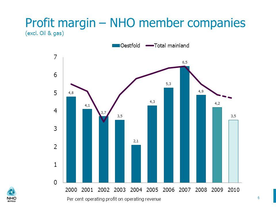 Profit margin – NHO member companies (excl.